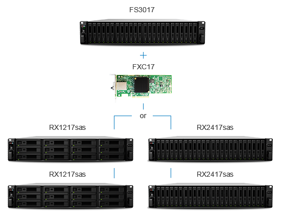 Synology FlashStation FS3017 to connect to Synology expansion units RX1217sas and RX2417sas